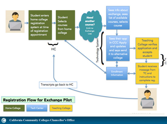 OEI Exchange Registration Flow