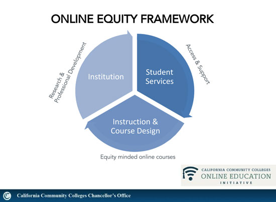 California Community Colleges Online Education Initiative: Online Equity Framework