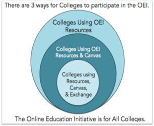California Community Colleges Online Education Initiative